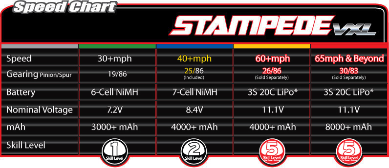 Automodel Traxxas Stampede VXL 2WD TQi RTR
